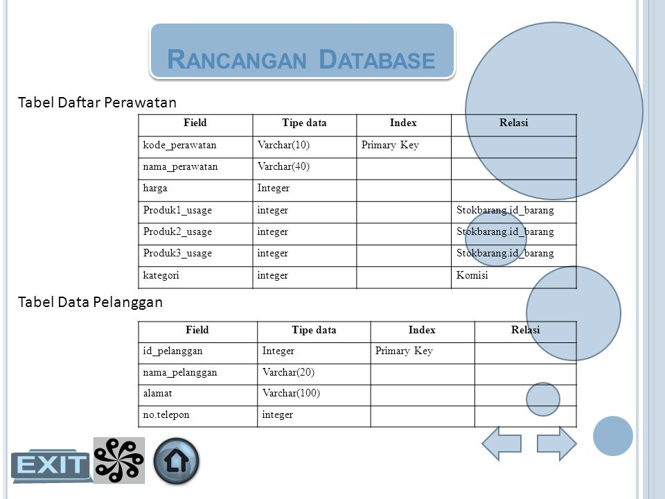 Rancangan Database Tabel Daftar Perawatan Tabel Data Pelanggan Field