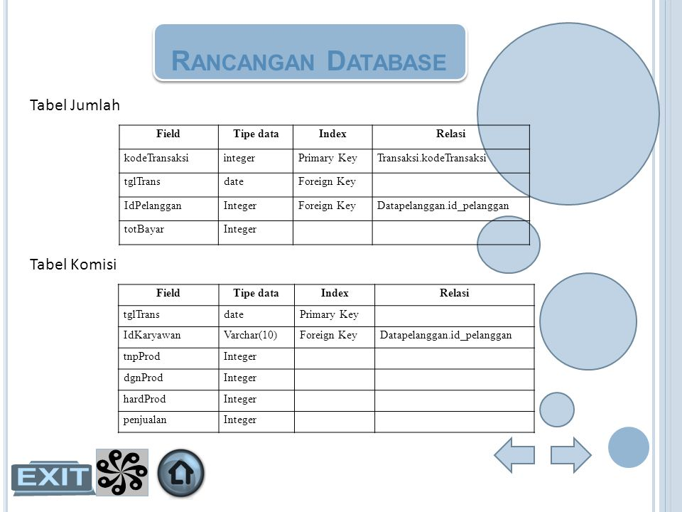 Rancangan Database Tabel Jumlah Tabel Komisi Field Tipe data Index