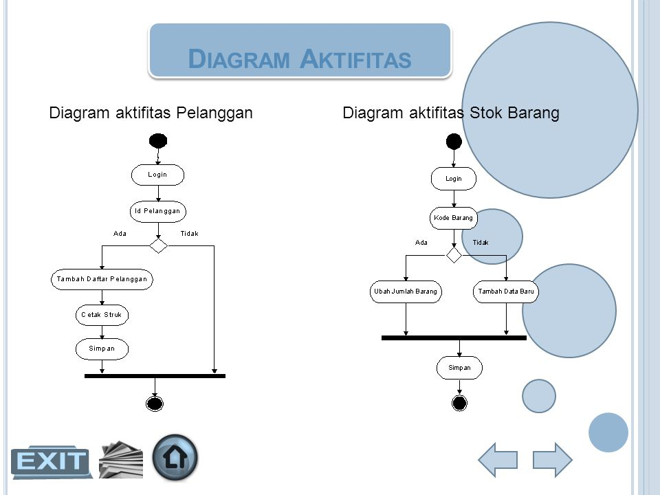 Diagram Aktifitas Diagram aktifitas Pelanggan