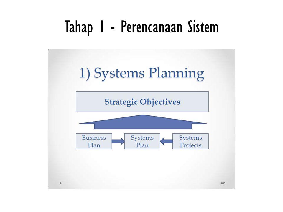 Tahap 1 - Perencanaan Sistem
