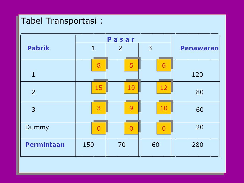 Tabel Transportasi : ___________________________________________________. P a s a r. Pabrik 1 2 3 Penawaran.