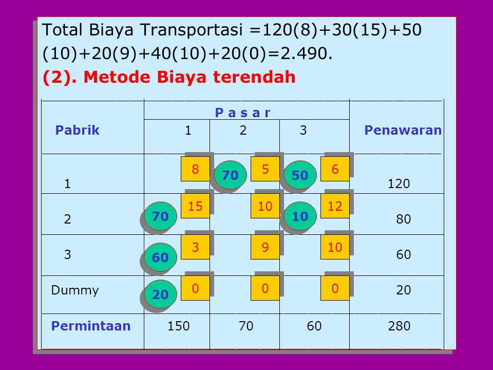 Total Biaya Transportasi =120(8)+30(15)+50