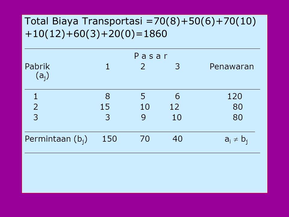Total Biaya Transportasi =70(8)+50(6)+70(10) +10(12)+60(3)+20(0)=1860