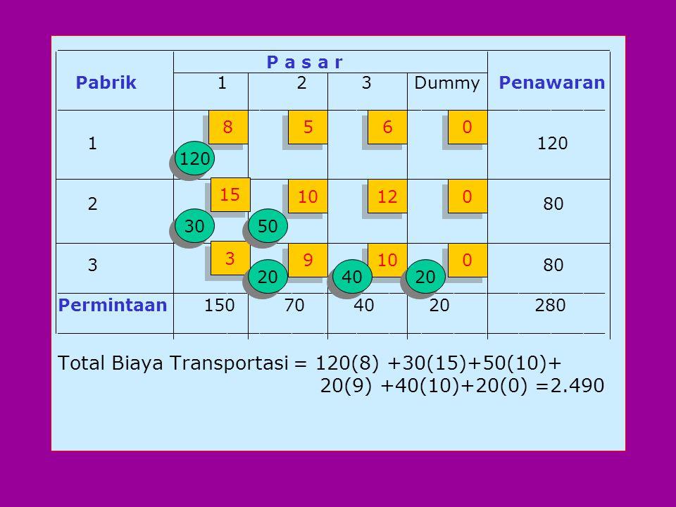 Total Biaya Transportasi = 120(8) +30(15)+50(10)+