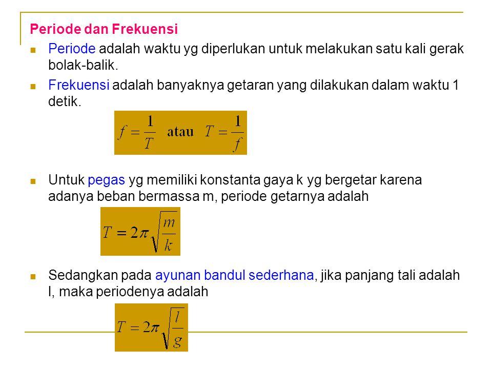 Periode dan Frekuensi Periode adalah waktu yg diperlukan untuk melakukan satu kali gerak bolak-balik.