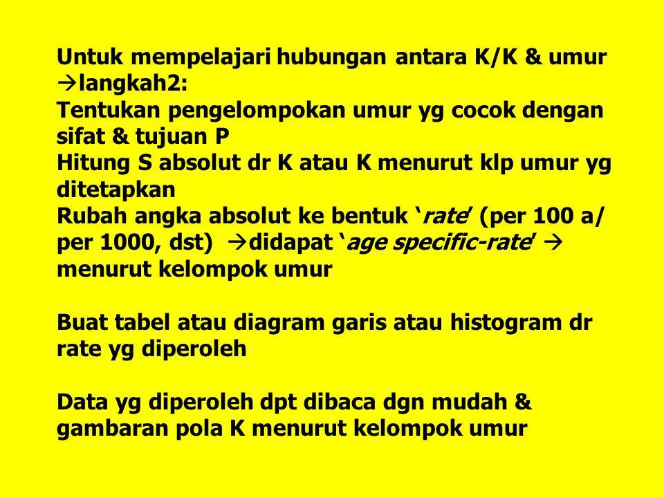 Untuk mempelajari hubungan antara K/K & umur langkah2: