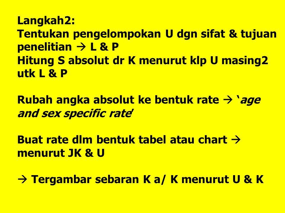 Langkah2: Tentukan pengelompokan U dgn sifat & tujuan penelitian  L & P. Hitung S absolut dr K menurut klp U masing2 utk L & P.