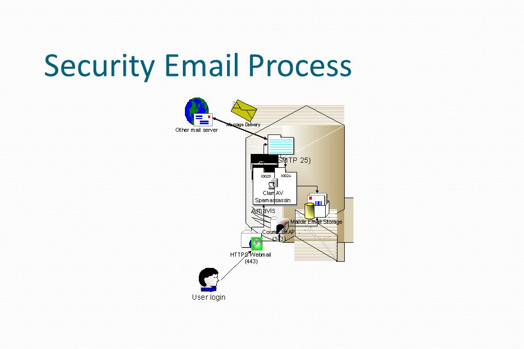 Security Email Process