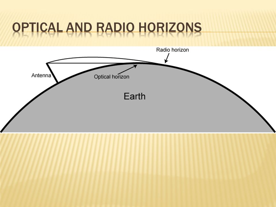 Optical and Radio Horizons
