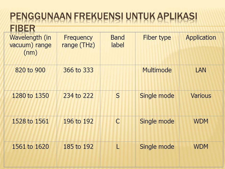 Penggunaan Frekuensi Untuk Aplikasi Fiber
