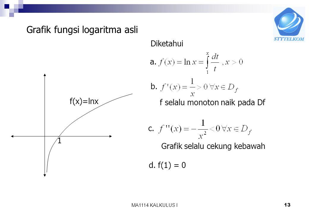 Grafik fungsi logaritma asli