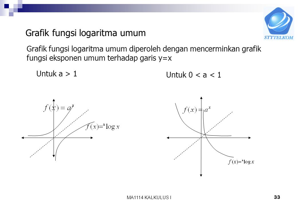 Grafik fungsi logaritma umum