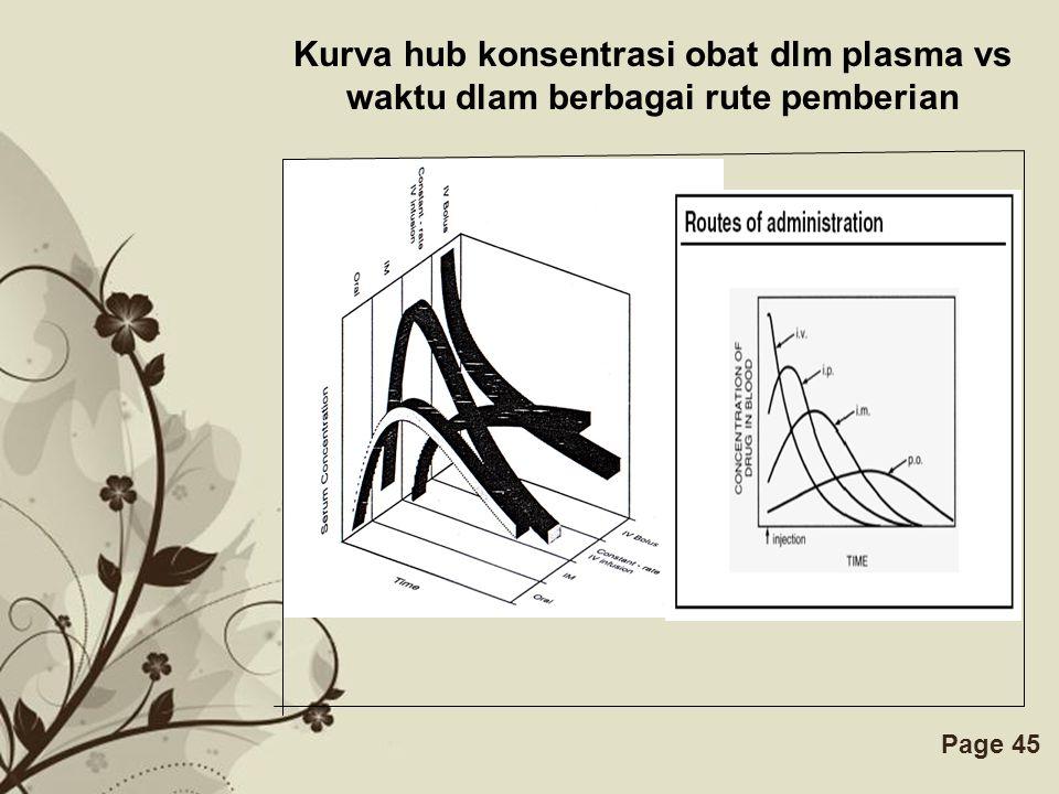 Kurva hub konsentrasi obat dlm plasma vs waktu dlam berbagai rute pemberian