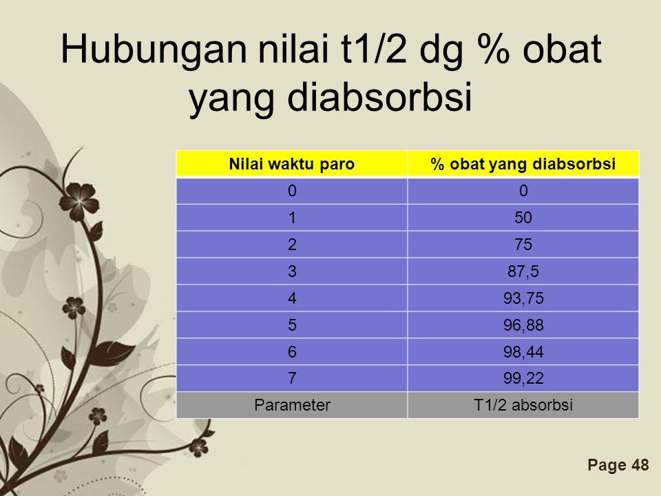 Hubungan nilai t1/2 dg % obat yang diabsorbsi