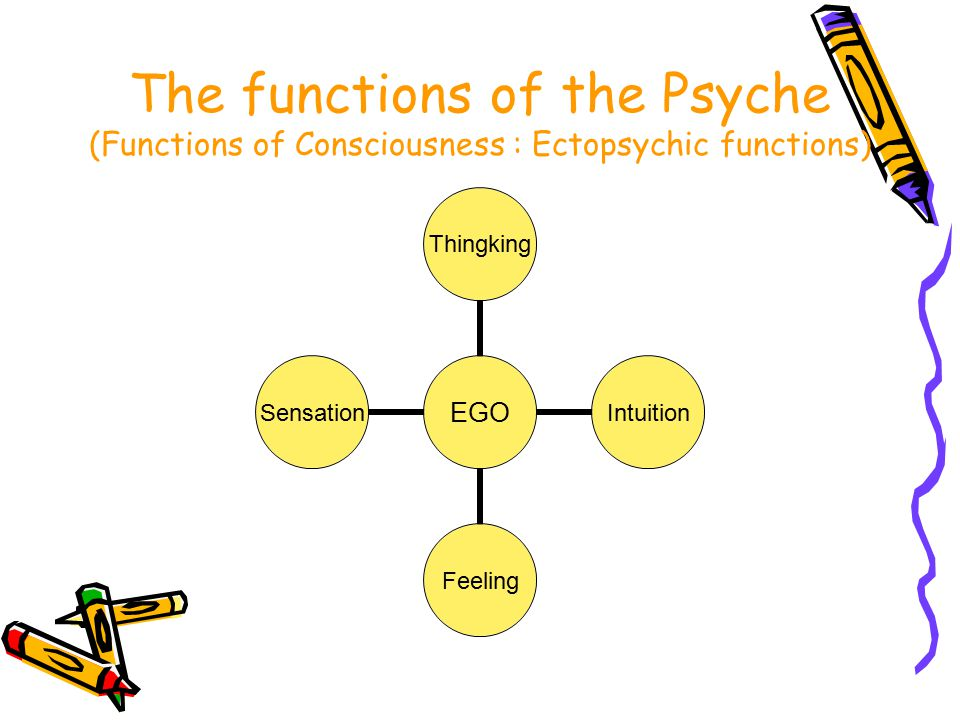 The functions of the Psyche (Functions of Consciousness : Ectopsychic functions)