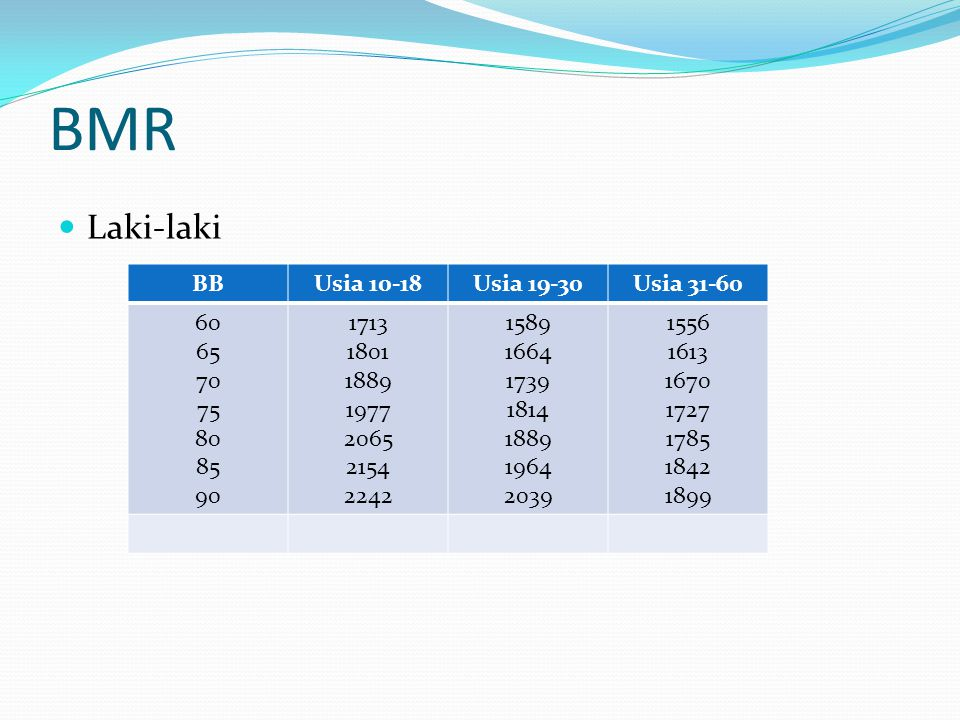 BMR Laki-laki BB Usia 10-18 Usia 19-30 Usia 31-60 60 65 70 75 80 85 90