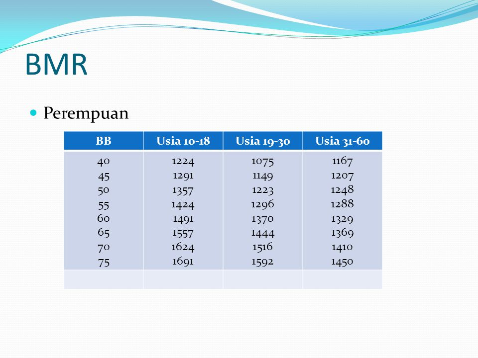 BMR Perempuan BB Usia 10-18 Usia 19-30 Usia 31-60 40 45 50 55 60 65 70