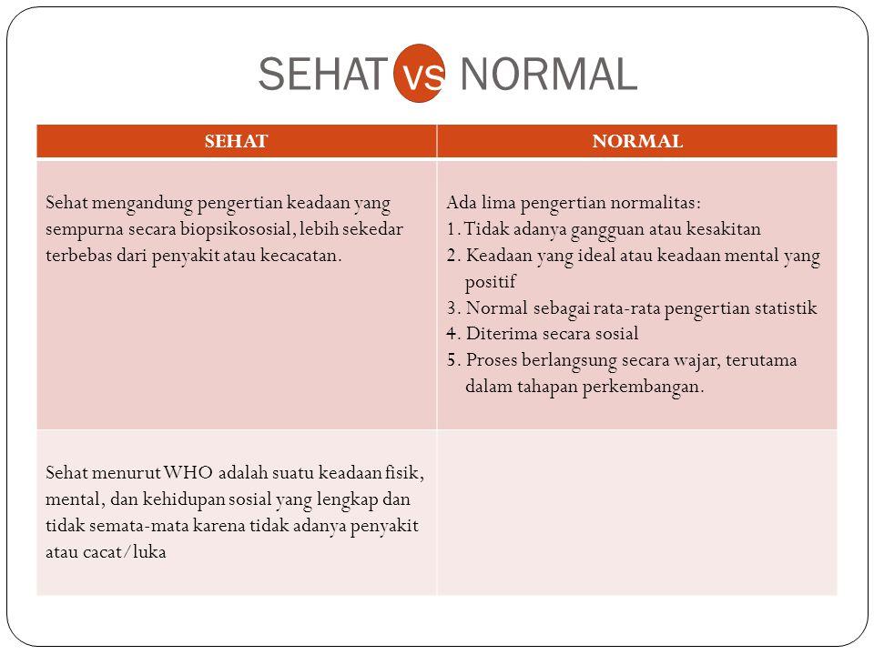 SEHAT vs NORMAL SEHAT NORMAL