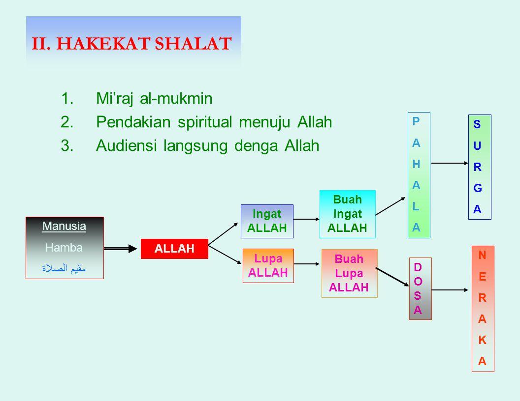 II. HAKEKAT SHALAT Mi'raj al-mukmin Pendakian spiritual menuju Allah