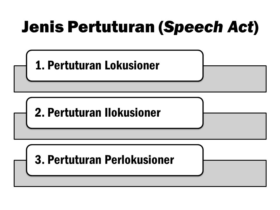 Jenis Pertuturan (Speech Act)