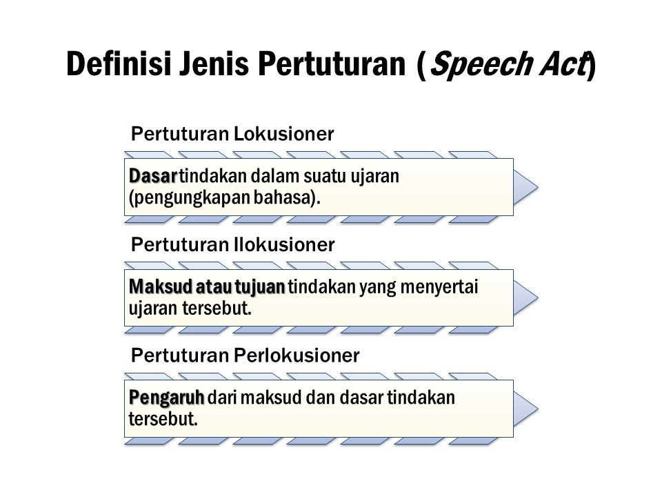 Definisi Jenis Pertuturan (Speech Act)
