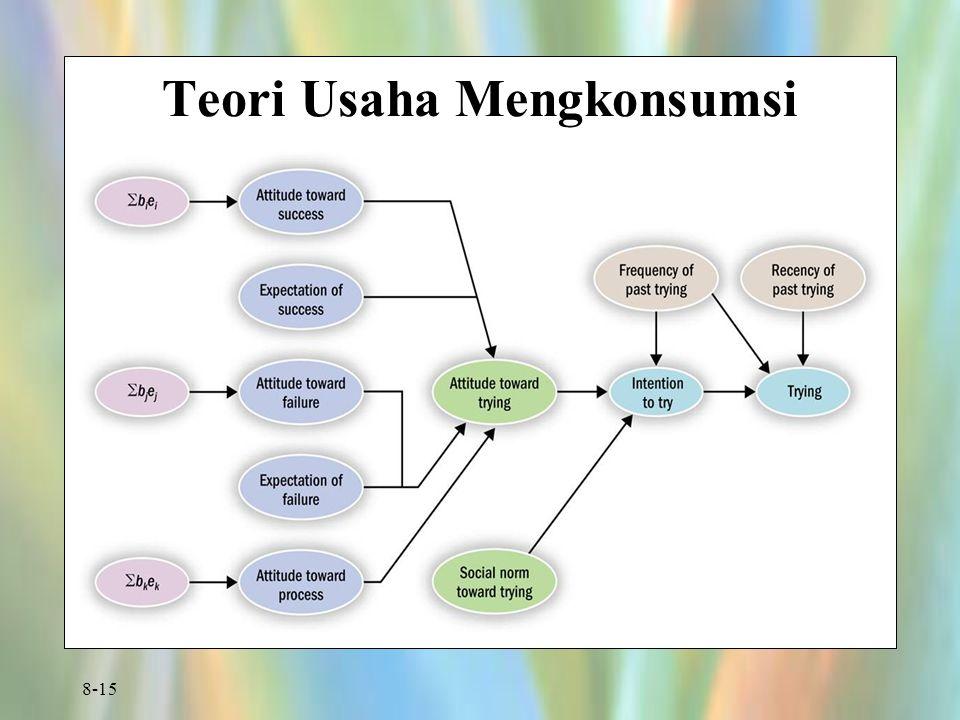 Teori Usaha Mengkonsumsi