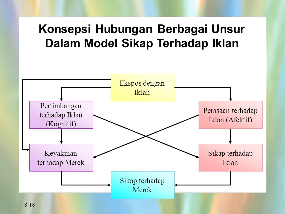 Konsepsi Hubungan Berbagai Unsur Dalam Model Sikap Terhadap Iklan