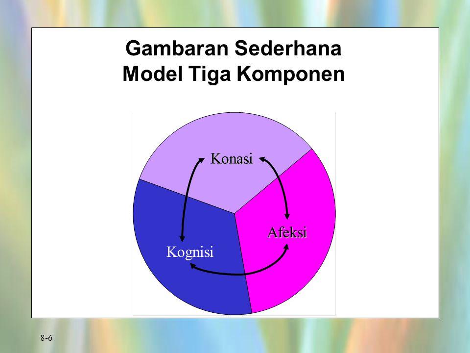 Gambaran Sederhana Model Tiga Komponen