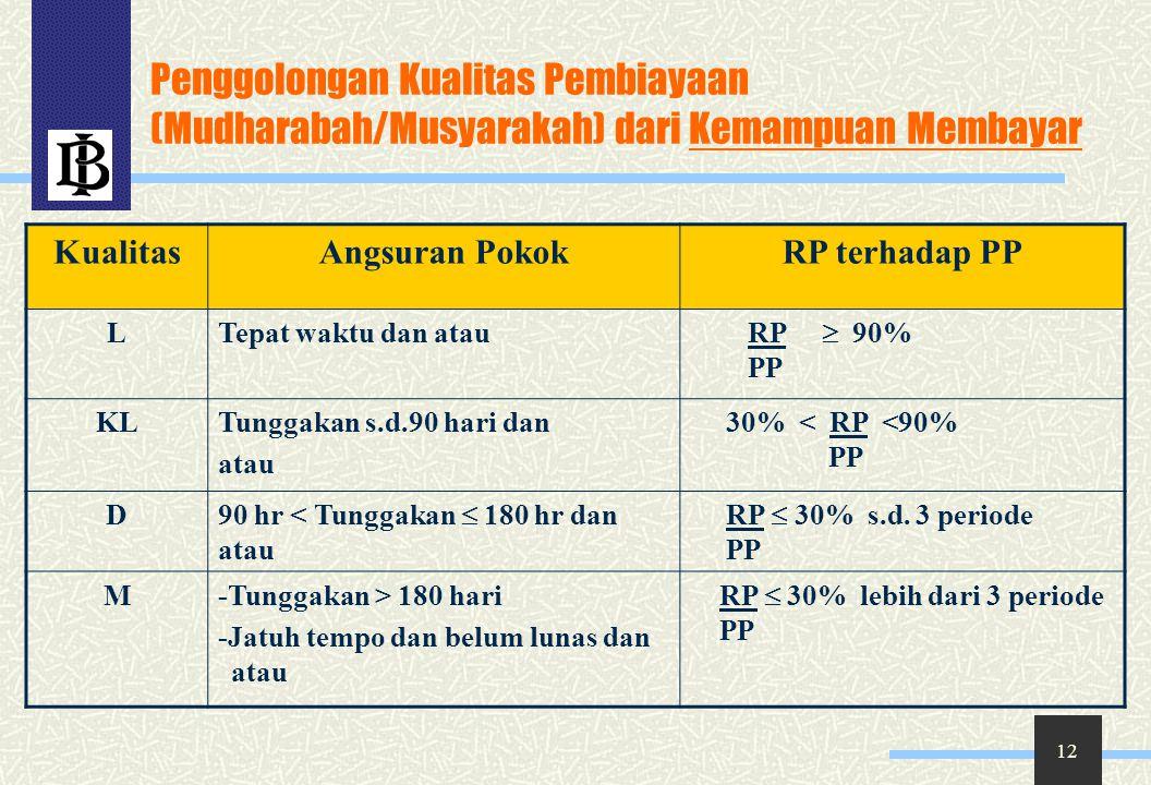 Penggolongan Kualitas Pembiayaan (Mudharabah/Musyarakah) dari Kemampuan Membayar