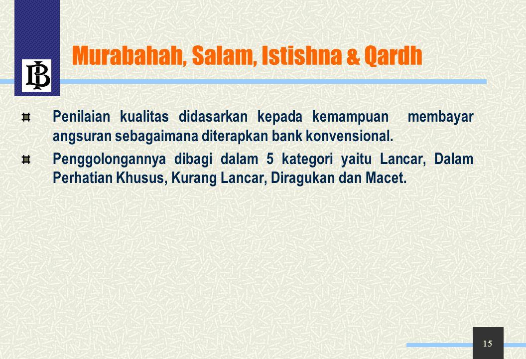 Murabahah, Salam, Istishna & Qardh
