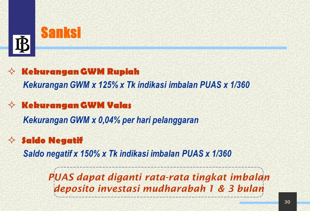 Sanksi Kekurangan GWM Rupiah