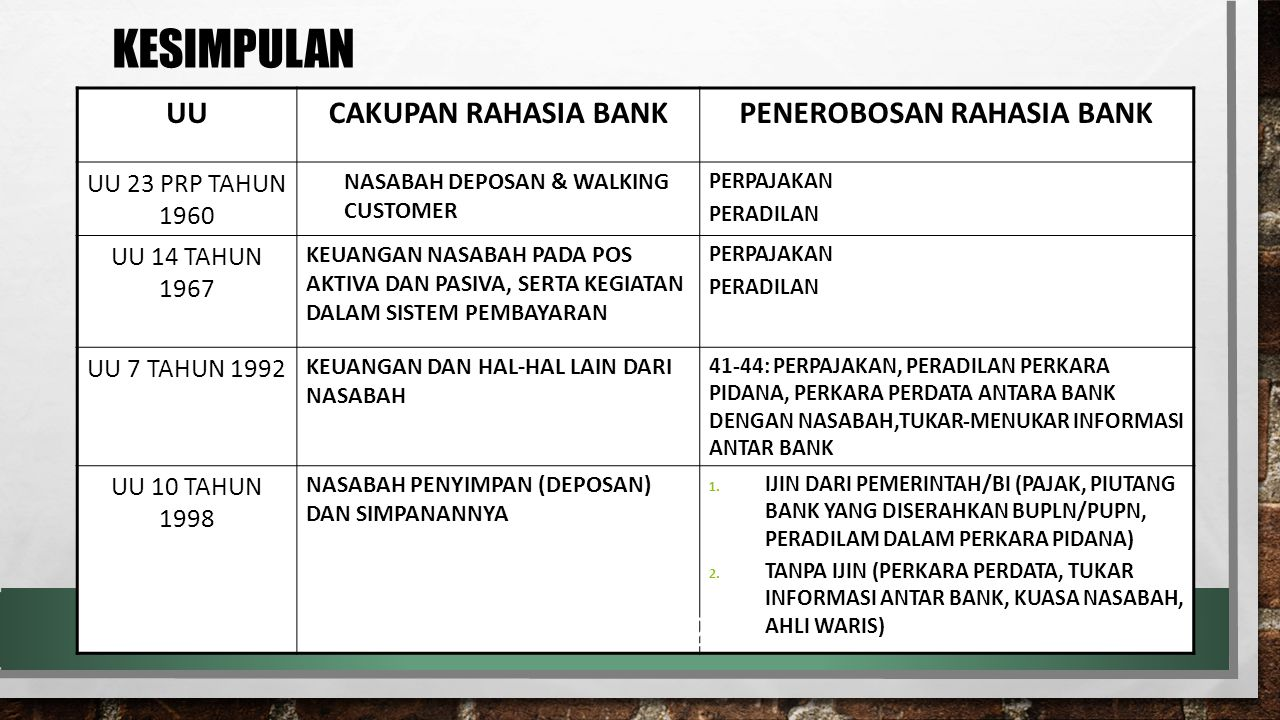 PENEROBOSAN RAHASIA BANK