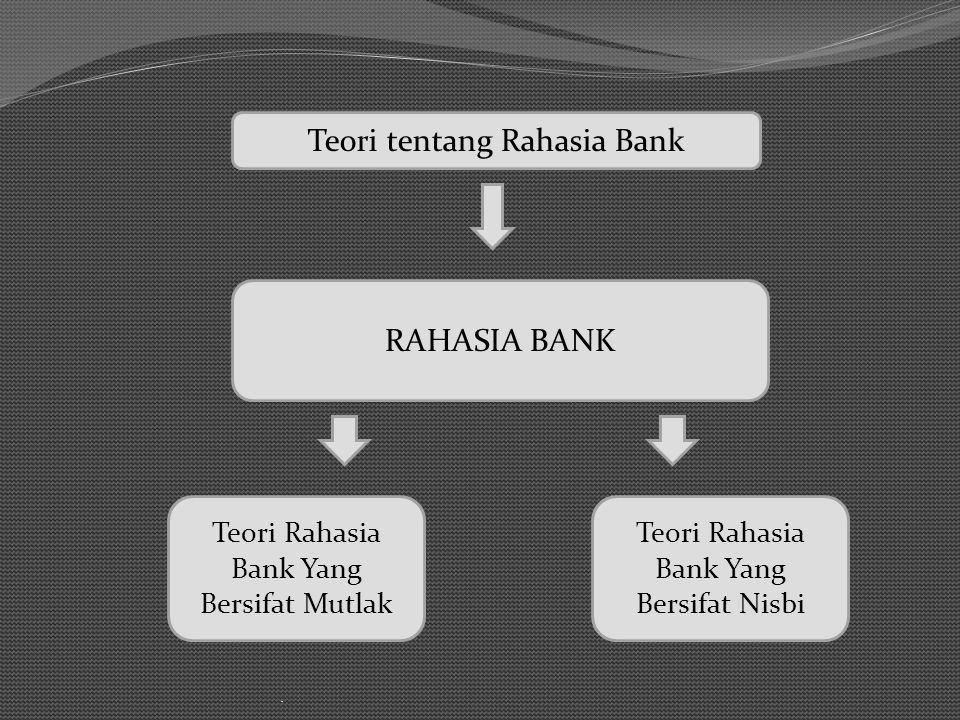 Teori tentang Rahasia Bank