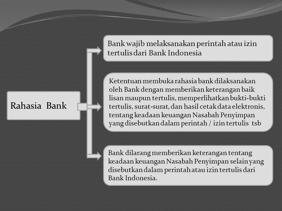 Bank wajib melaksanakan perintah atau izin tertulis dari Bank Indonesia