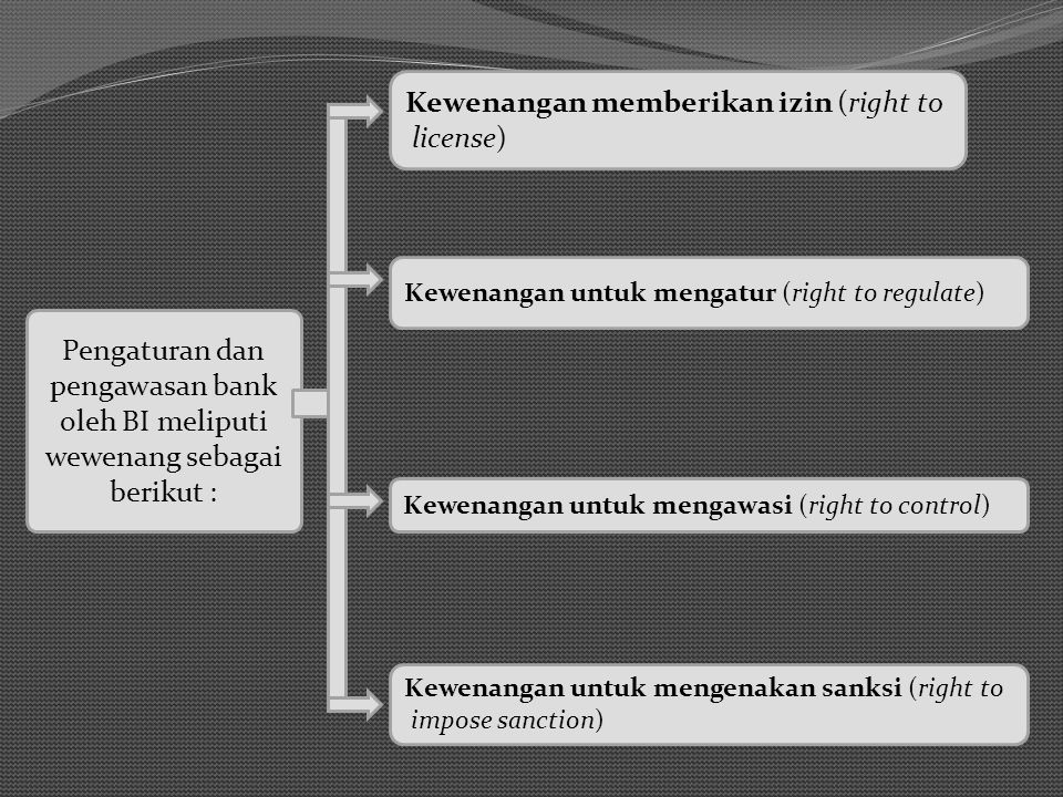 Kewenangan memberikan izin (right to license)