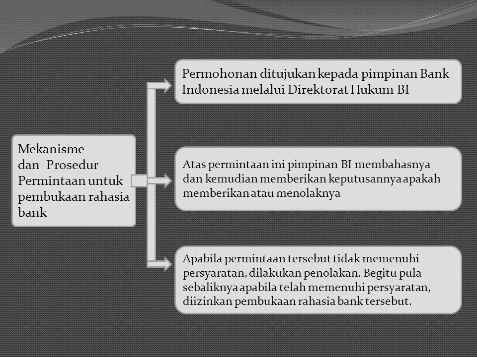 Permohonan ditujukan kepada pimpinan Bank Indonesia melalui Direktorat Hukum BI