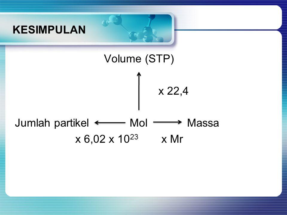 KESIMPULAN Volume (STP) x 22,4 Jumlah partikel Mol Massa x 6,02 x 1023 x Mr