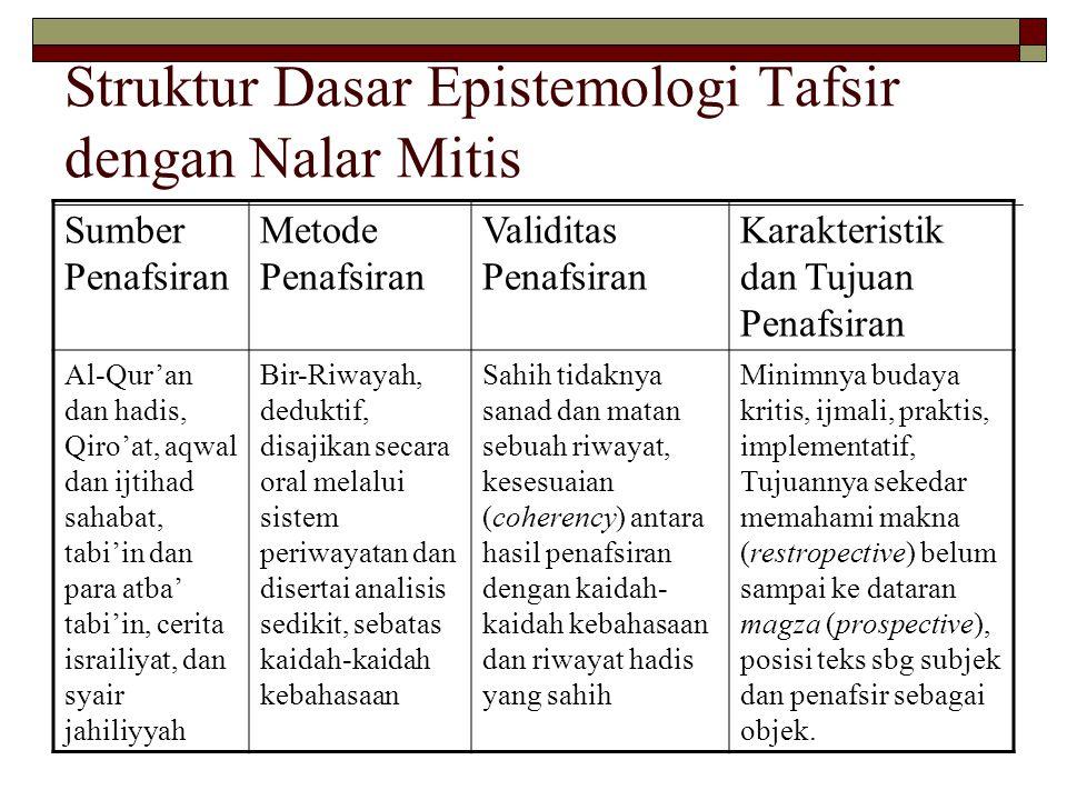 Struktur Dasar Epistemologi Tafsir dengan Nalar Mitis