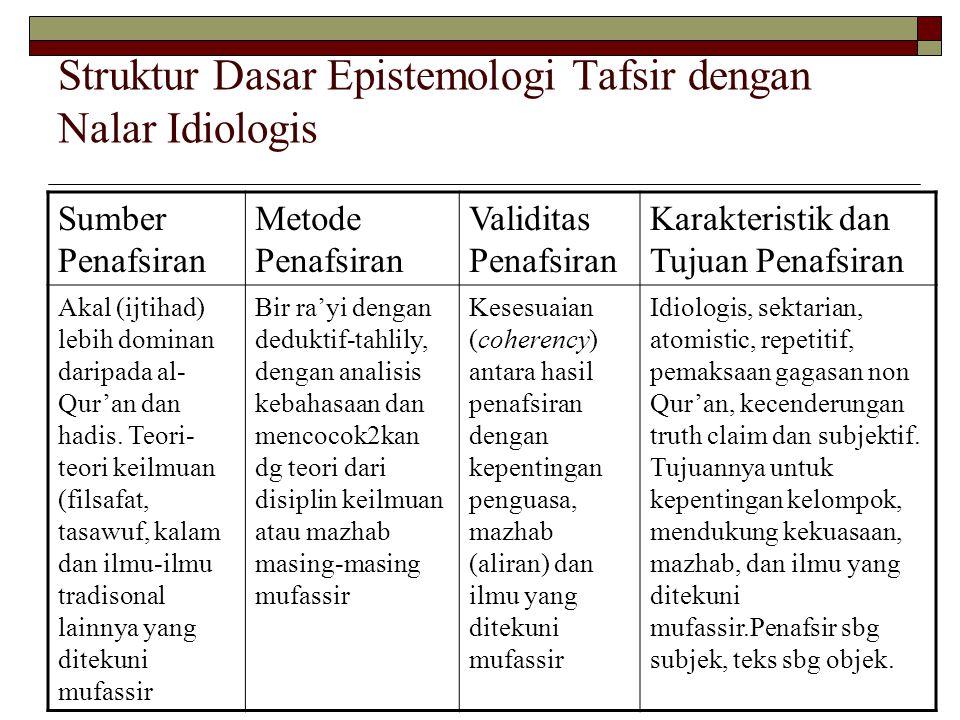 Struktur Dasar Epistemologi Tafsir dengan Nalar Idiologis