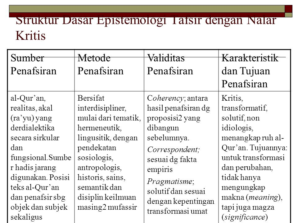 Struktur Dasar Epistemologi Tafsir dengan Nalar Kritis