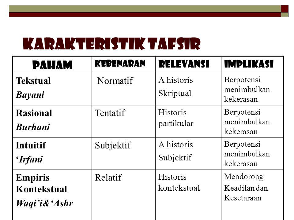 KARAKTERISTIK TAFSIR Paham Relevansi Implikasi Tekstual Bayani
