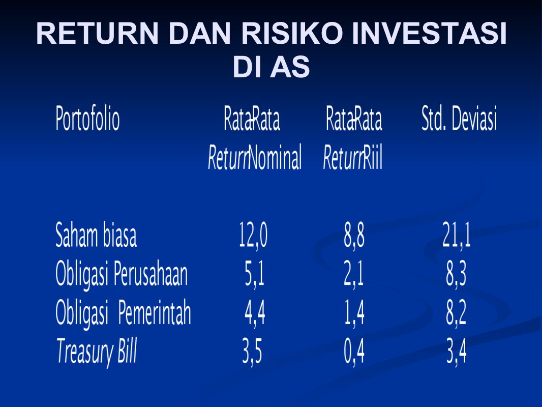 RETURN DAN RISIKO INVESTASI DI AS