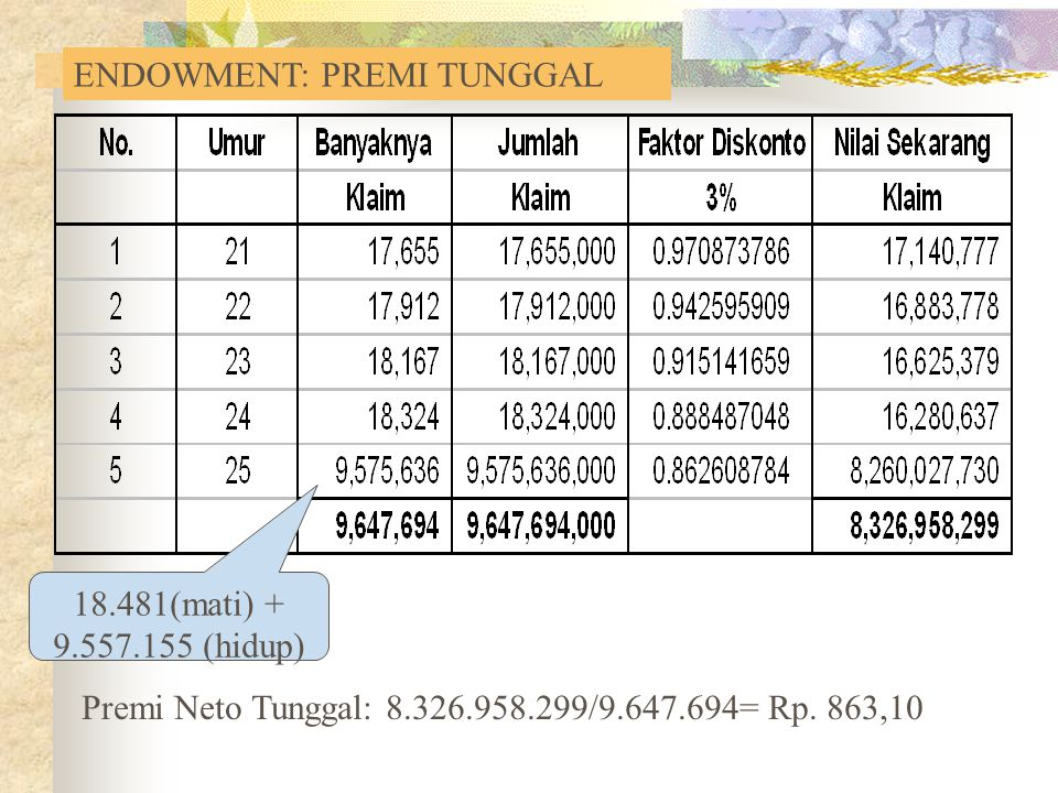 ENDOWMENT: PREMI TUNGGAL