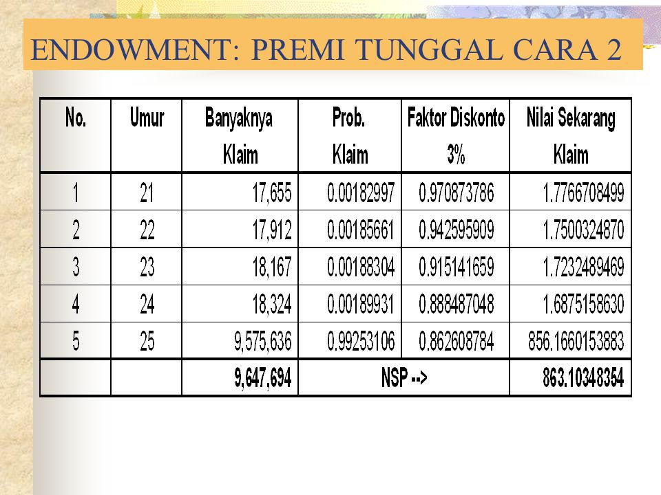 ENDOWMENT: PREMI TUNGGAL CARA 2