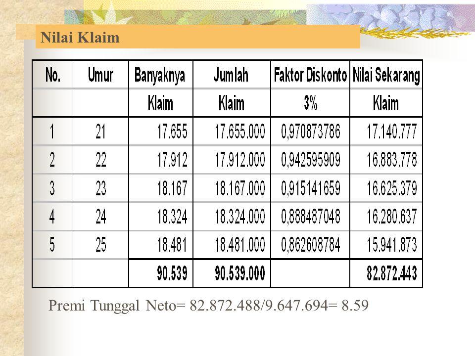 Nilai Klaim Premi Tunggal Neto= 82.872.488/9.647.694= 8.59