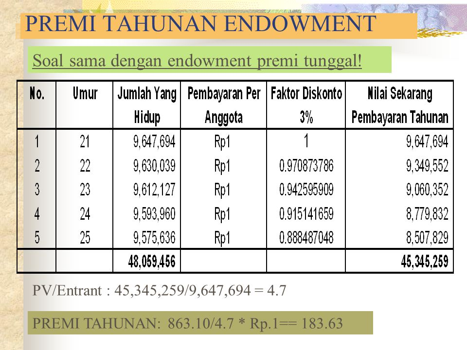 PREMI TAHUNAN ENDOWMENT