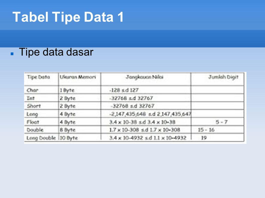 Tabel Tipe Data 1 Tipe data dasar