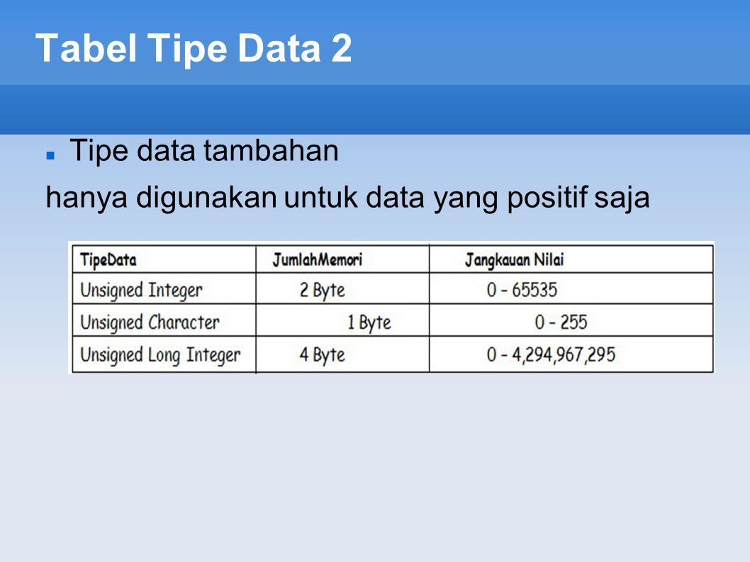 Tabel Tipe Data 2 Tipe data tambahan