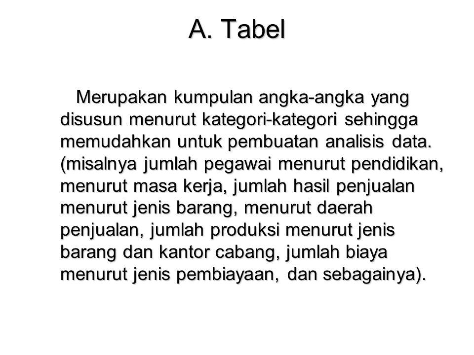 A. Tabel