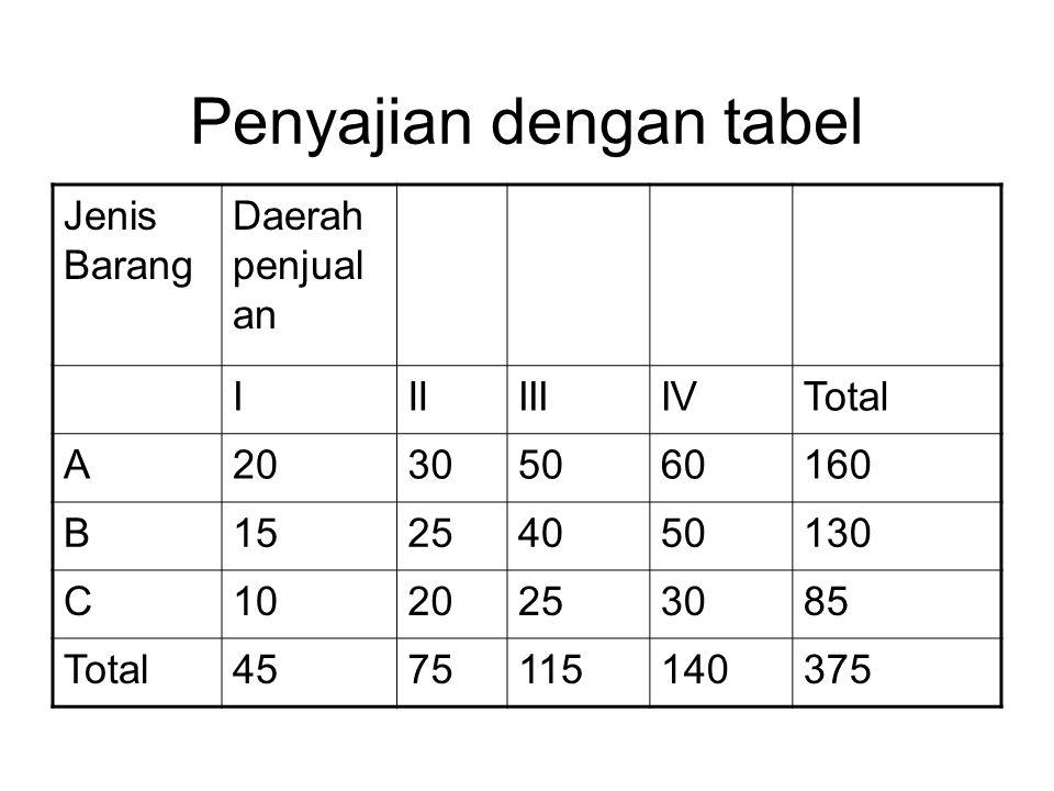 Penyajian dengan tabel